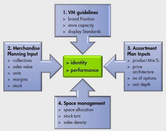 Image result for Retail Strategy for visual merchandise in Store Operation Diagram