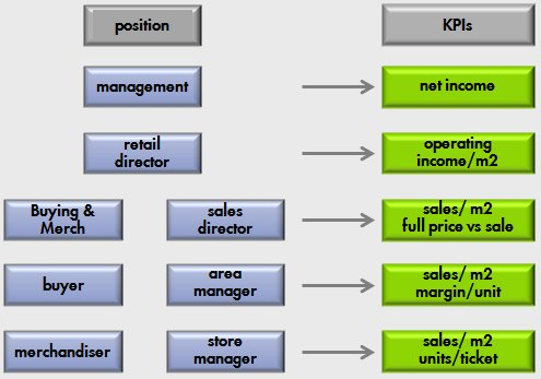 dunnes store organisational structure Dunnes stores is an irish multinational retail chain that primarily sells food dunne grouped his growing number of stores under a new corporate structure.